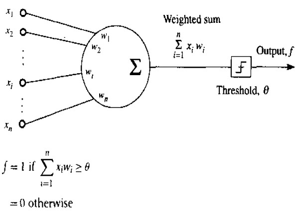 Figure 2.4  A Threshold Logic Unit